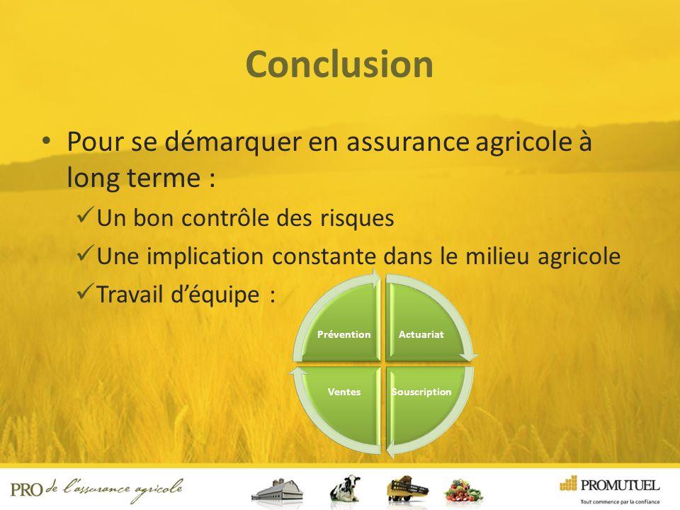 Conclusion Pour se démarquer en assurance agricole à long terme : Un bon contrôle des risques Une implication constante dans le milieu agricole Travail déquipe : Actuariat SouscriptionVentes Prévention