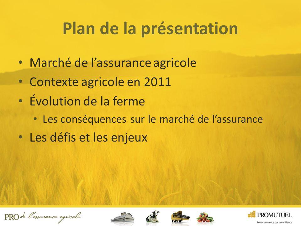 Le marché de lassurance agricole