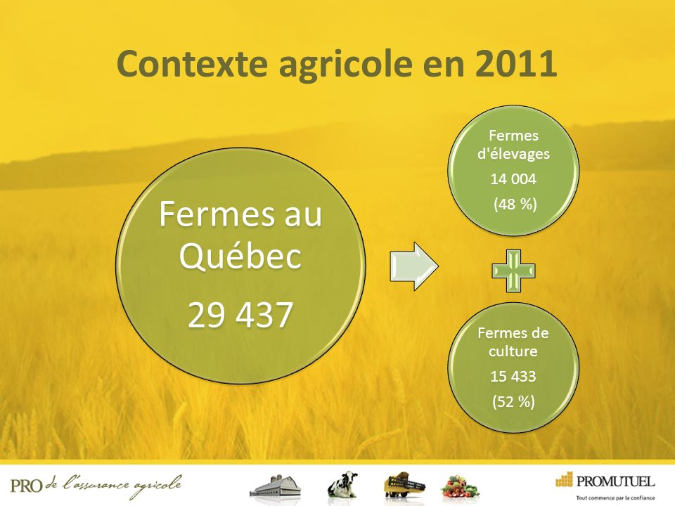 Fermes d élevages 14 004 (48 %) Fermes d élevages 14 004 (48 %) Contexte agricole en 2011 Fermes de culture 15 433 (52 %) Fermes de culture 15 433 (52 %) Fermes au Québec 29 437 Fermes au Québec 29 437