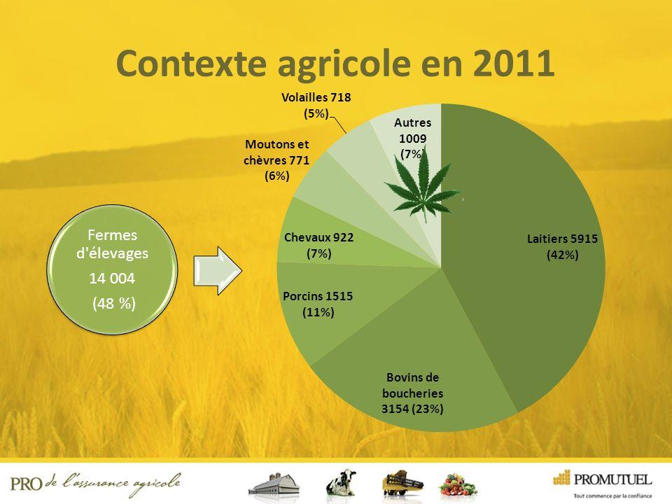 Contexte agricole en 2011 Fermes d élevages 14 004 (48 %) Fermes d élevages 14 004 (48 %) Fermes de culture 15 433 (52 %) Fermes de culture 15 433 (52 %)