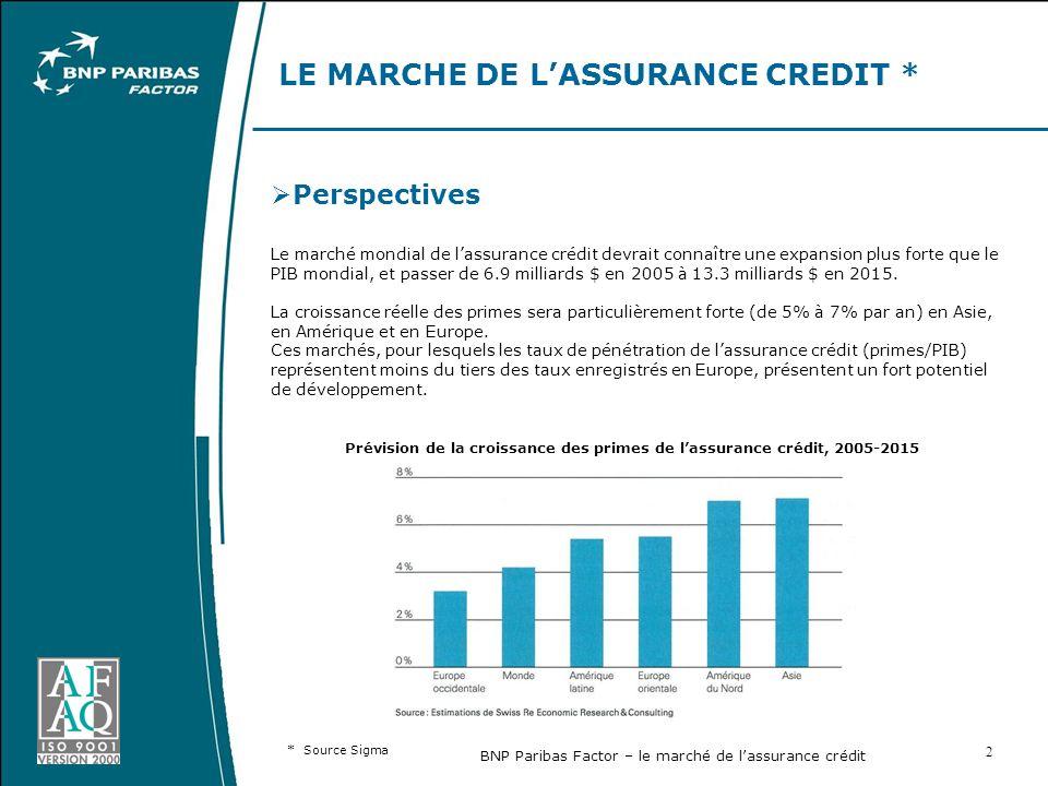 BNP Paribas Factor – le marché de lassurance crédit 2 LE MARCHE DE LASSURANCE CREDIT * Perspectives Le marché mondial de lassurance crédit devrait connaître une expansion plus forte que le PIB mondial, et passer de 6.9 milliards $ en 2005 à 13.3 milliards $ en 2015.