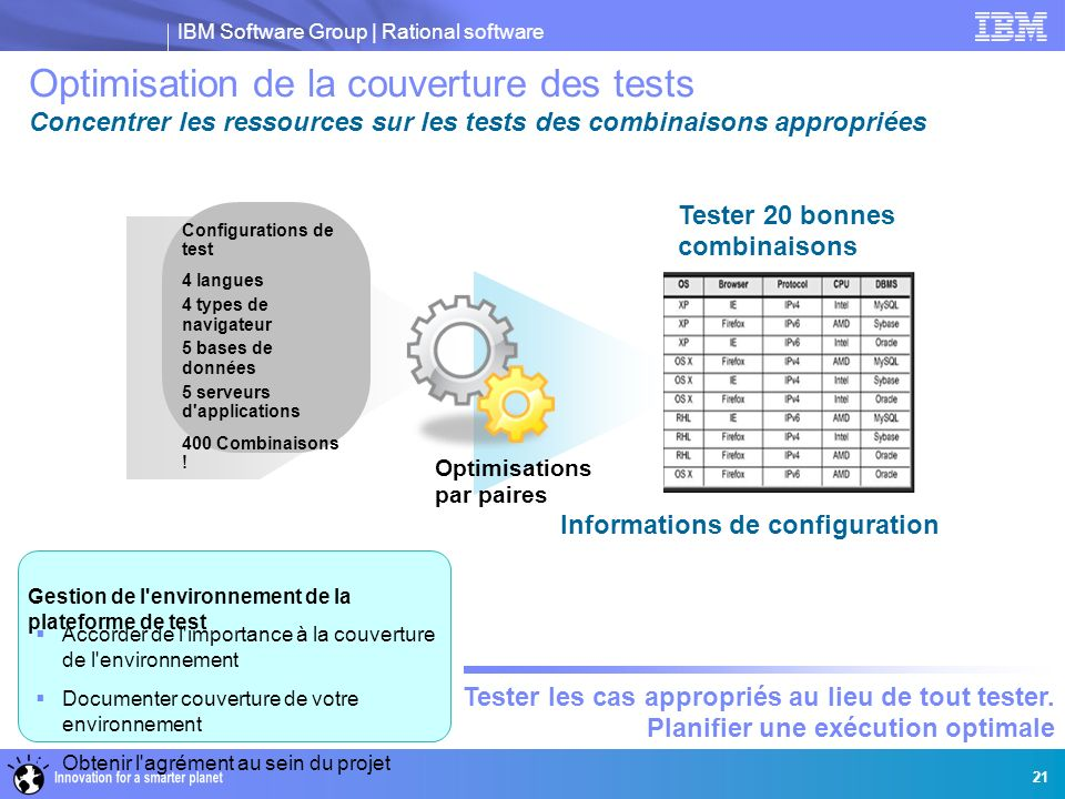 IBM Software Group | Rational software 21 Configurations de test 4 langues 4 types de navigateur 5 bases de données 5 serveurs d applications 400 Combinaisons .