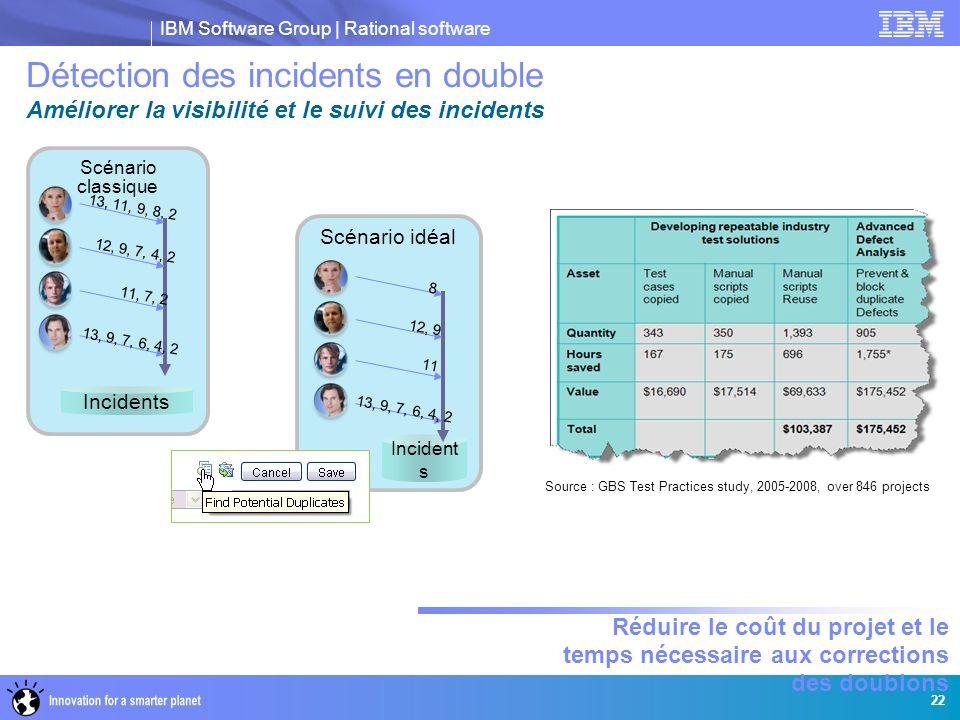 IBM Software Group | Rational software Source : GBS Test Practices study, 2005-2008, over 846 projects Scénario classique Incidents 13, 9, 7, 6, 4, 2 11, 7, 2 12, 9, 7, 4, 2 13, 11, 9, 8, 2 Scénario idéal Incident s 13, 9, 7, 6, 4, 2 11 12, 9 8 Réduire le coût du projet et le temps nécessaire aux corrections des doublons 22 Détection des incidents en double Améliorer la visibilité et le suivi des incidents