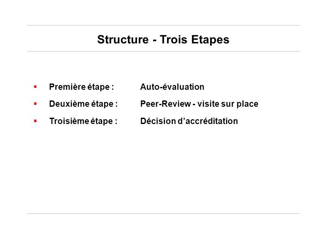 Structure - Trois Etapes Première étape : Auto-évaluation Deuxième étape : Peer-Review - visite sur place Troisième étape : Décision daccréditation