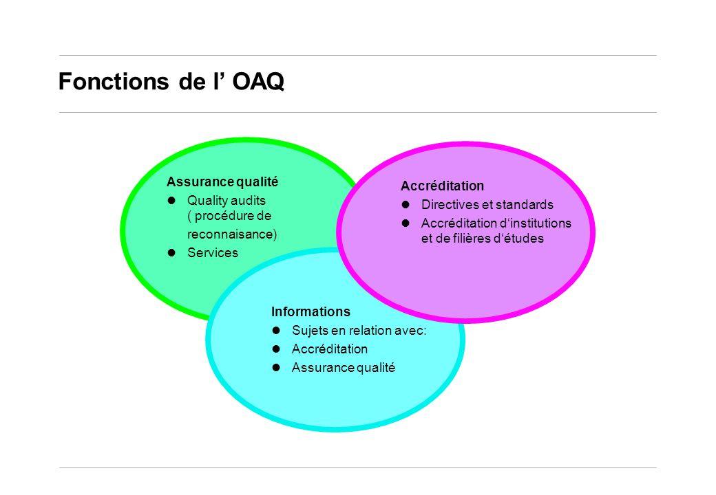 Fonctions de l OAQ Accréditation Directives et standards Accréditation dinstitutions et de filières détudes Informations Sujets en relation avec: Accréditation Assurance qualité Quality audits ( procédure de reconnaisance) Services