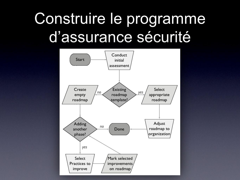 Construire le programme dassurance sécurité