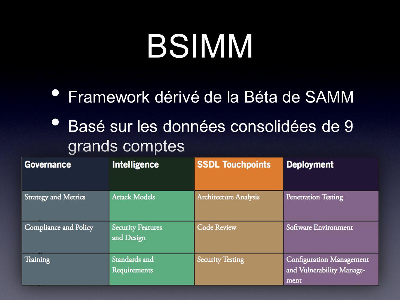 BSIMM Framework dérivé de la Béta de SAMM Basé sur les données consolidées de 9 grands comptes