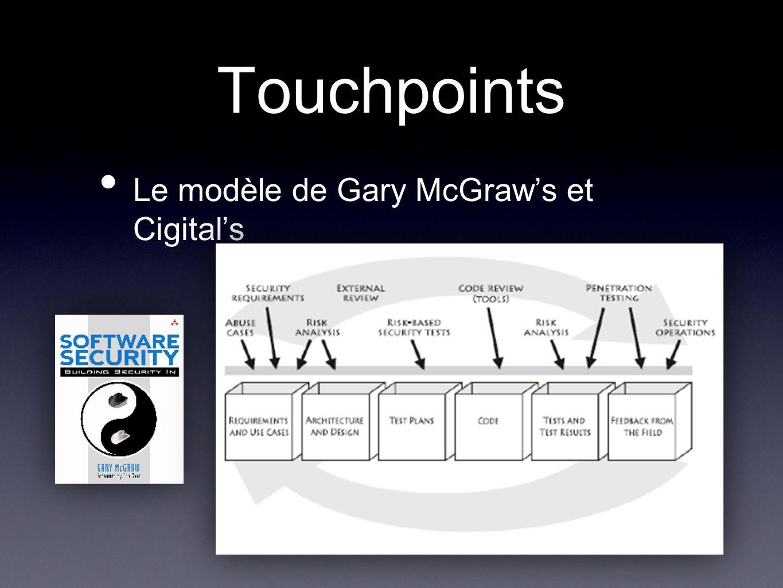 Touchpoints Le modèle de Gary McGraws et Cigitals