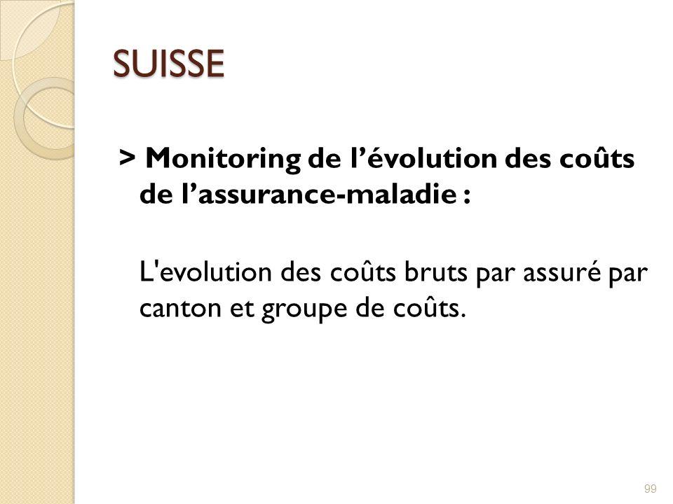 SUISSE > Monitoring de lévolution des coûts de lassurance-maladie : L'evolution des coûts bruts par assuré par canton et groupe de coûts. 99
