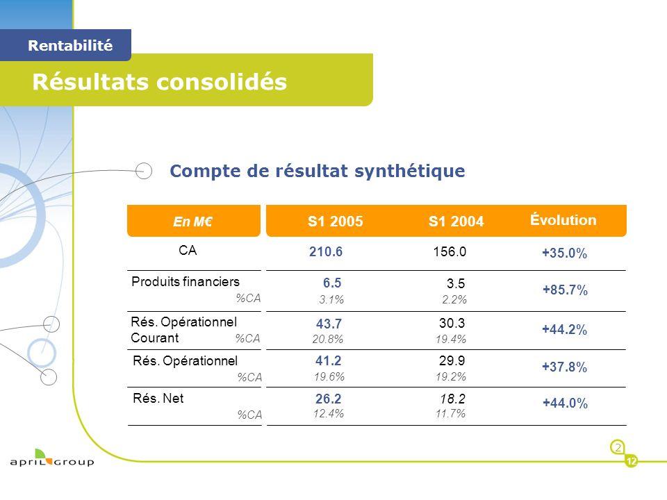 < Résultats consolidés < Rentabilité 2 12 Compte de résultat synthétique M CA Produits financiers %CA +35.0% +85.7% +44.2% Rés. Opérationnel %CA 156.0