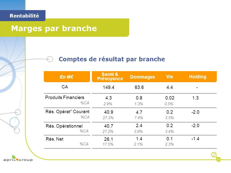 < Marges par branche < Rentabilité 2 13 Comptes de résultat par branche M CA Rés. Opérat° Courant %CA Rés. Opérationnel %CA 63.6 4.7 7.4% 2.4 3.8% 149