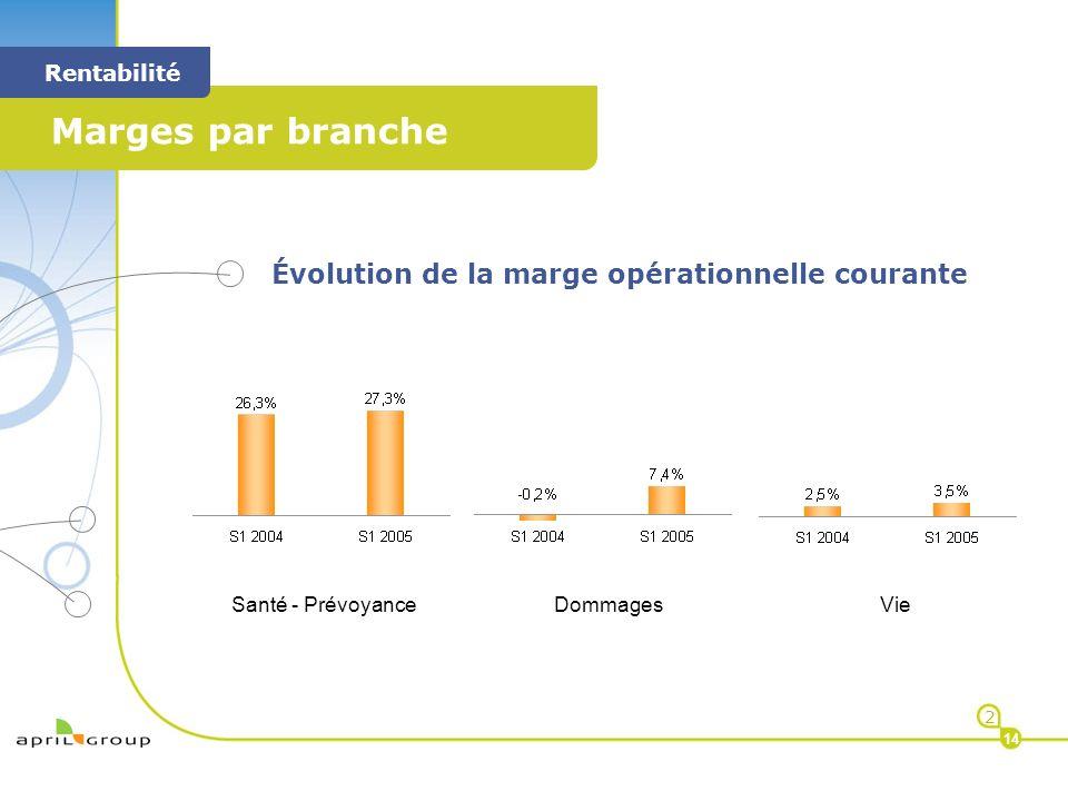 < Marges par branche < Rentabilité 2 14 Évolution de la marge opérationnelle courante Santé - PrévoyanceDommagesVie