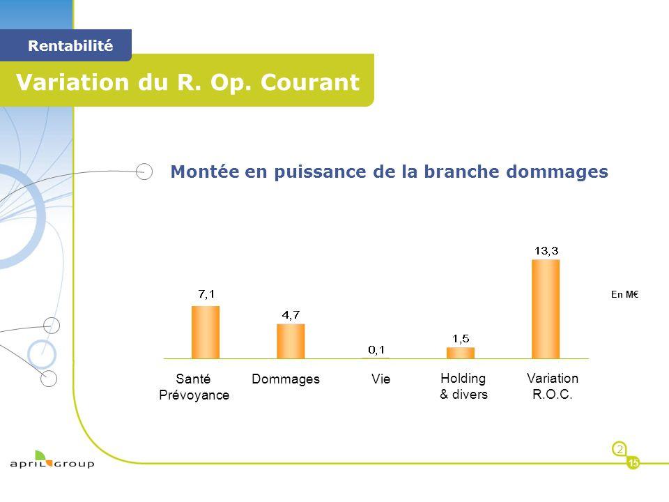< < Rentabilité 2 15 Variation R.O.C. Santé Prévoyance DommagesVie Holding & divers En M Montée en puissance de la branche dommages Variation du R. Op