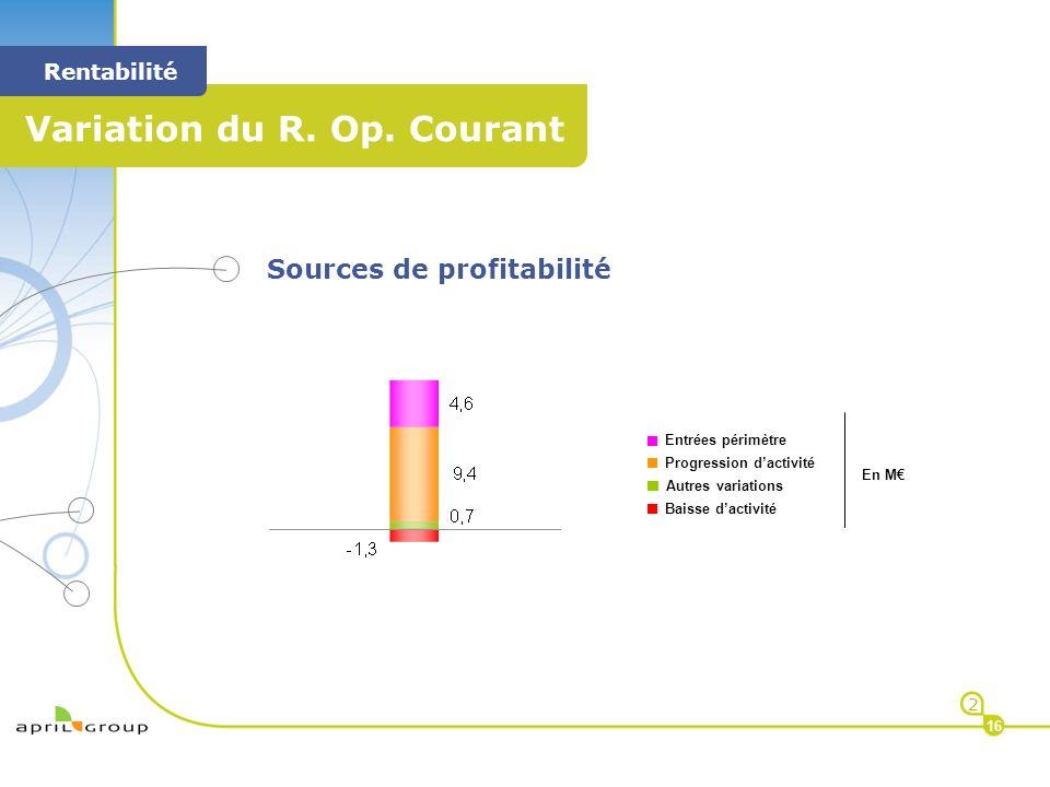 < < Rentabilité 2 16 Sources de profitabilité Entrées périmètre Progression dactivité En M Autres variations Baisse dactivité