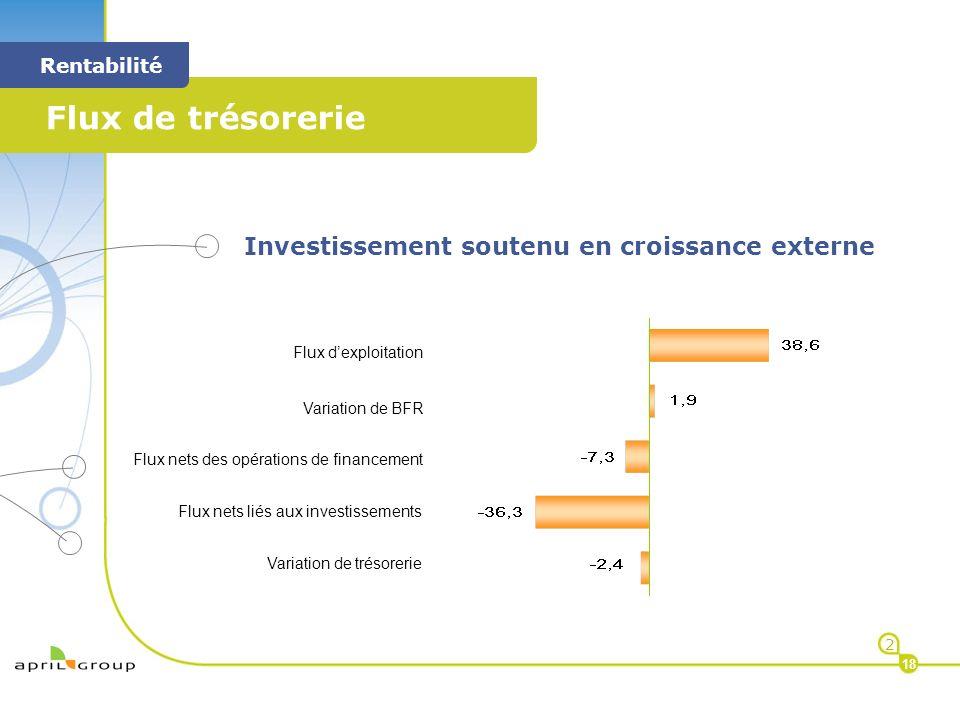 < Flux de trésorerie < Rentabilité 2 18 Investissement soutenu en croissance externe Flux dexploitation Variation de BFR Flux nets des opérations de f