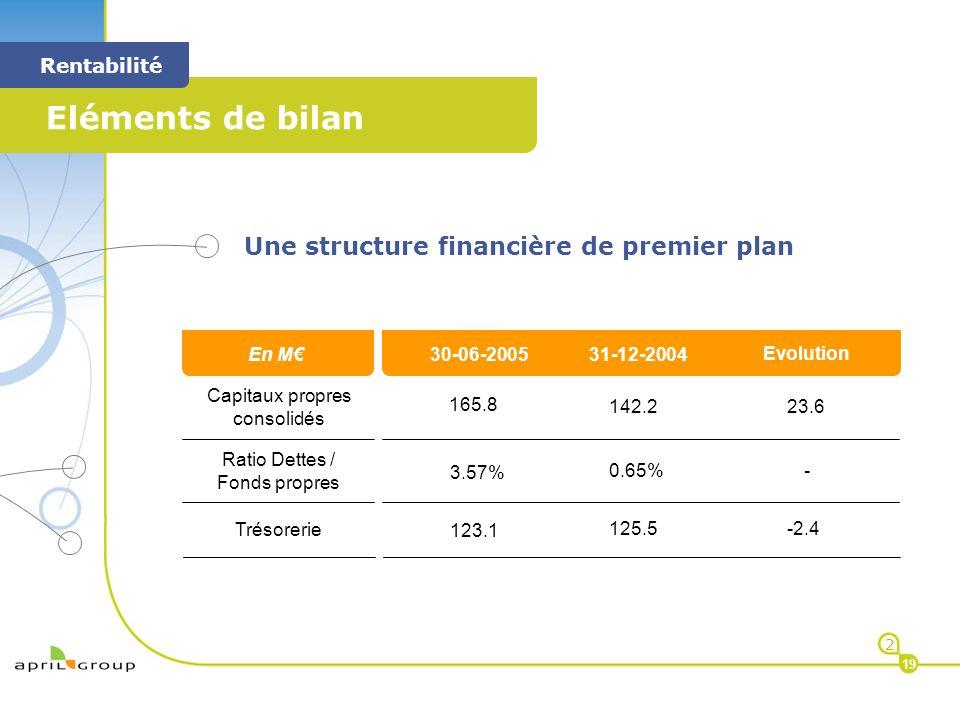< Eléments de bilan < Rentabilité 2 19 Une structure financière de premier plan M Capitaux propres consolidés Ratio Dettes / Fonds propres 142.2 0.65%