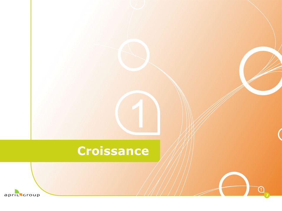 < Croissance 1 1 2