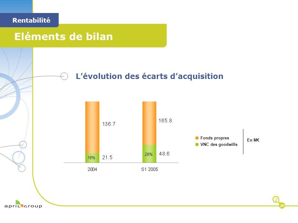< Eléments de bilan < Rentabilité 2 20 Lévolution des écarts dacquisition Fonds propres VNC des goodwills En M 16% 29%