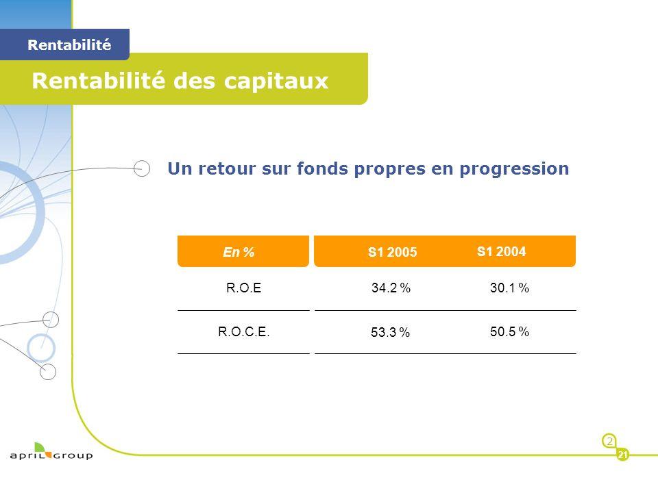 < Rentabilité des capitaux < Rentabilité 2 21 Un retour sur fonds propres en progression M R.O.E R.O.C.E. 30.1 % 50.5 % 34.2 % 53.3 % < En % M < S1 20