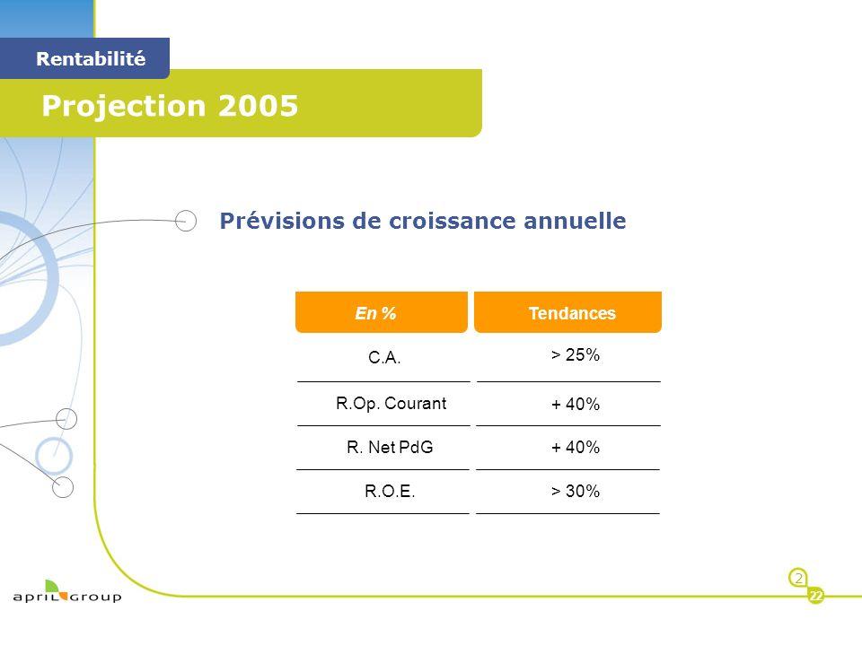 < Projection 2005 < Rentabilité 2 22 Prévisions de croissance annuelle M C.A. R.Op. Courant > 25% + 40% < En % M < Tendances R. Net PdG + 40% R.O.E. >