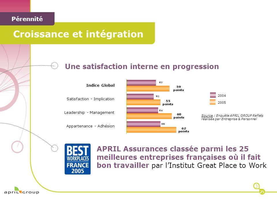 < < Pérennité Une satisfaction interne en progression APRIL Assurances classée parmi les 25 meilleures entreprises françaises où il fait bon travaille