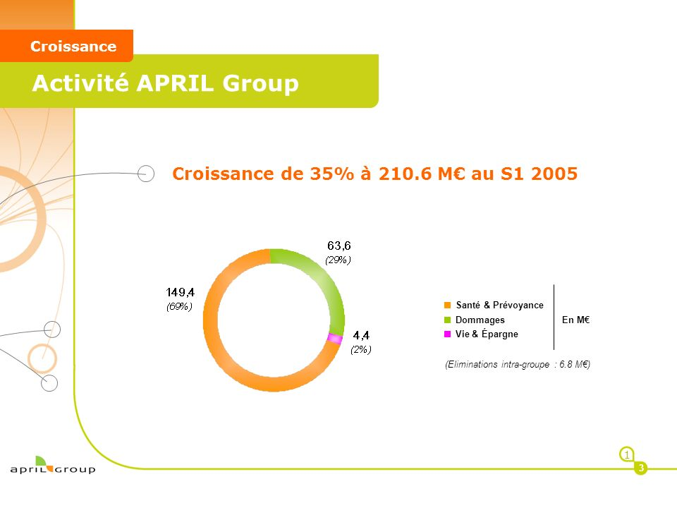 < APRIL GROUP < Synthèse 4 34 Une stratégie réussie de diversification de nos métiers permettant de positionner APRIL GROUP comme un prestataire multispécialiste pour ses clients Un modèle entrepreneurial conjuguant la prise dinitiatives et le partage de références fortes au service dune différenciation sans cesse renouvelée Un format de croissance et de rentabilité durables pour lensemble des parties prenantes du groupe, assorti dune forte visibilité sur les performances 3 Un groupe en passe de se positionner comme le premier courtier de France