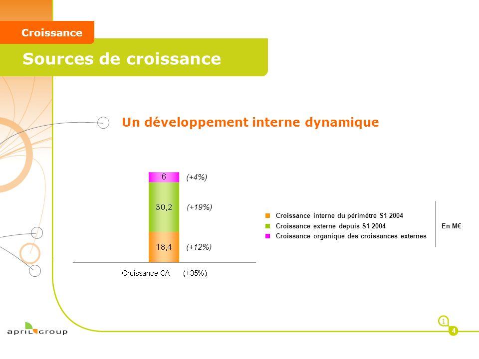 1 4 < Sources de croissance < Croissance Un développement interne dynamique Croissance interne du périmètre S1 2004 Croissance externe depuis S1 2004
