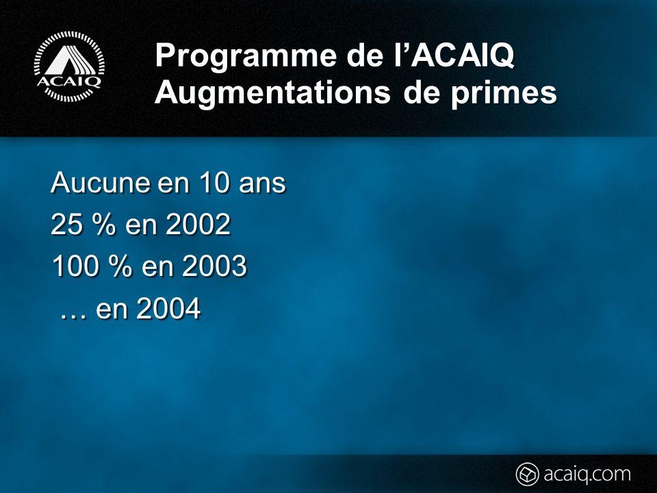 Programme de lACAIQ Augmentations de primes Aucune en 10 ans 25 % en 2002 100 % en 2003 … en 2004 Aucune en 10 ans 25 % en 2002 100 % en 2003 … en 2004