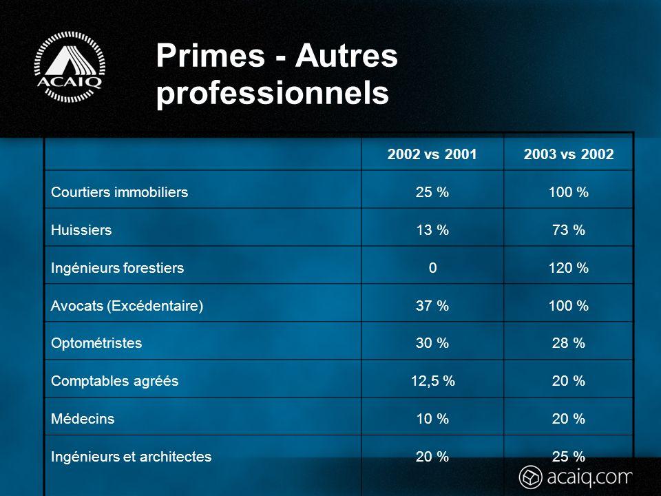 Primes - Autres professionnels 2002 vs 20012003 vs 2002 Courtiers immobiliers25 %100 % Huissiers13 %73 % Ingénieurs forestiers0120 % Avocats (Excédentaire)37 %100 % Optométristes30 %28 % Comptables agréés12,5 %20 % Médecins10 %20 % Ingénieurs et architectes20 % 25 %