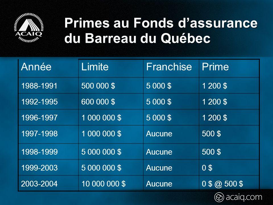 Primes au Fonds dassurance du Barreau du Québec AnnéeLimiteFranchisePrime 1988-1991500 000 $5 000 $1 200 $ 1992-1995600 000 $5 000 $1 200 $ 1996-19971 000 000 $5 000 $1 200 $ 1997-19981 000 000 $Aucune500 $ 1998-19995 000 000 $Aucune500 $ 1999-20035 000 000 $Aucune0 $ 2003-200410 000 000 $Aucune0 $ @ 500 $