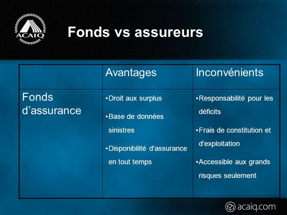 Fonds vs assureurs AvantagesInconvénients Fonds dassurance Droit aux surplus Base de données sinistres Disponibilité dassurance en tout temps Responsabilité pour les déficits Frais de constitution et dexploitation Accessible aux grands risques seulement