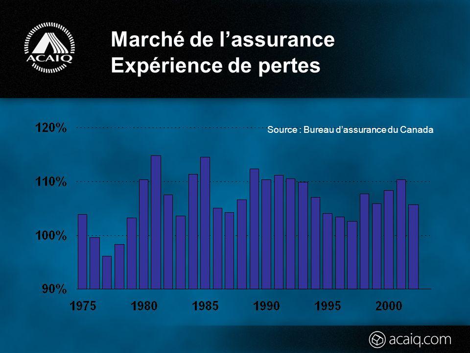 Marché de lassurance Expérience de pertes Source : Bureau dassurance du Canada