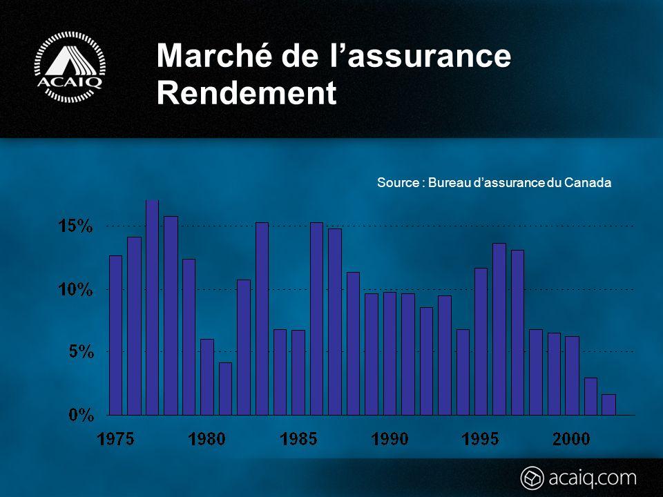 Marché de lassurance Rendement Source : Bureau dassurance du Canada