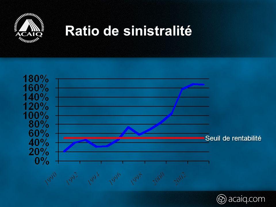 Programme de lACAIQ Évolution du nombre de sinistres Faits saillants : Un assuré sur 20 en 1990 Un assuré sur 8 en 2002