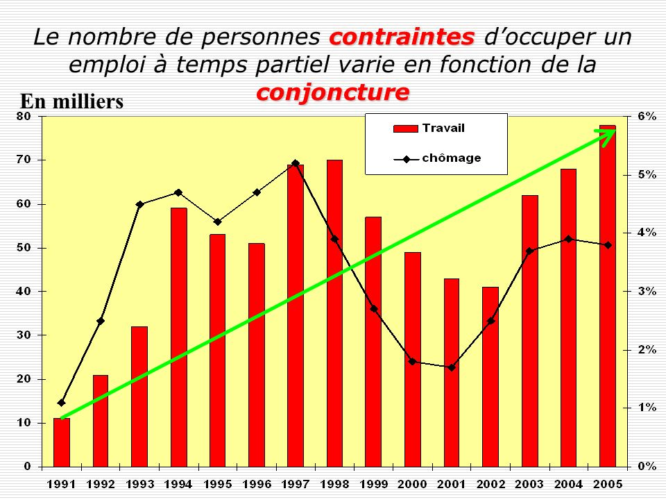 Les motivations du travail à temps partiel ESPA, 1991 - 2005