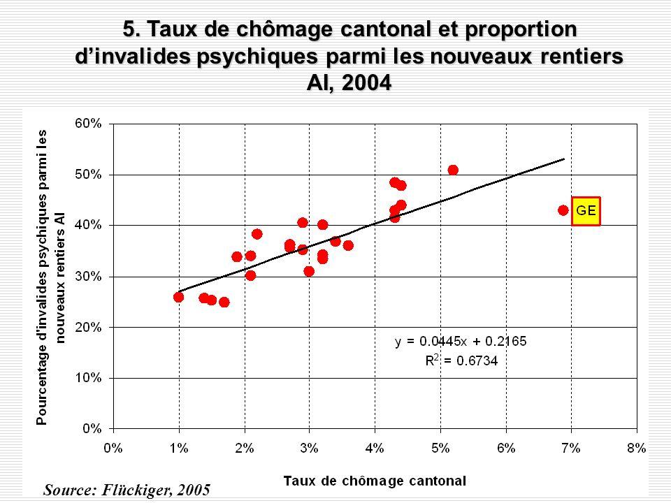 Chômeurs enregistrés par âge et par durée en Suisse, 2005 (en % des chômeurs enregistrés)