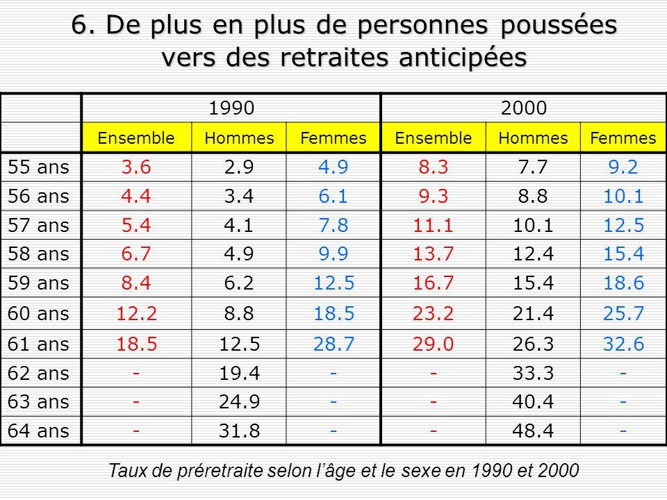 5. Taux de chômage cantonal et proportion dinvalides psychiques parmi les nouveaux rentiers AI, 2004 Source: Flückiger, 2005