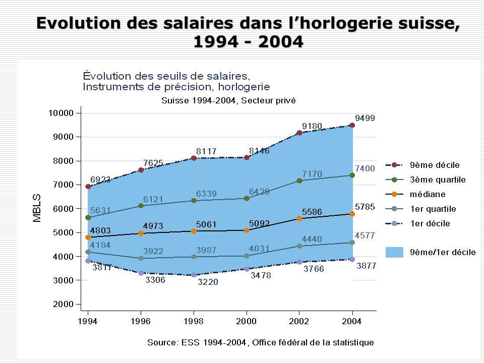 Evolution des salaires en Suisse, 1994 - 2004