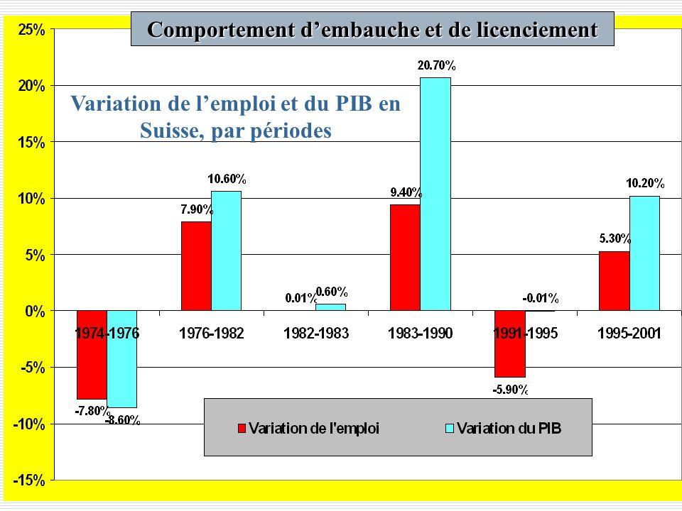 Variation de lemploi et du PIB en Suisse, par périodes Comportement dembauche et de licenciement