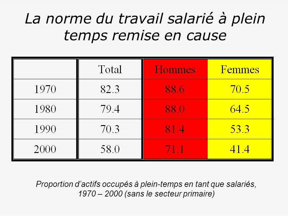 La norme du travail salarié à plein temps remise en cause Proportion dactifs occupés à plein-temps en tant que salariés, 1970 – 2000 (sans le secteur primaire)