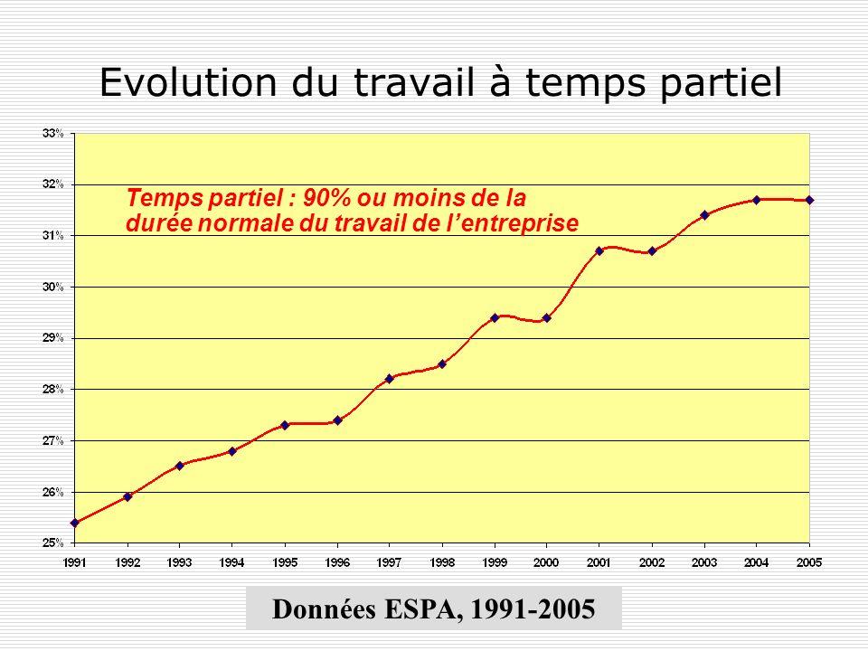 Evolution du travail à temps partiel Données ESPA, 1991-2005 Temps partiel : 90% ou moins de la durée normale du travail de lentreprise