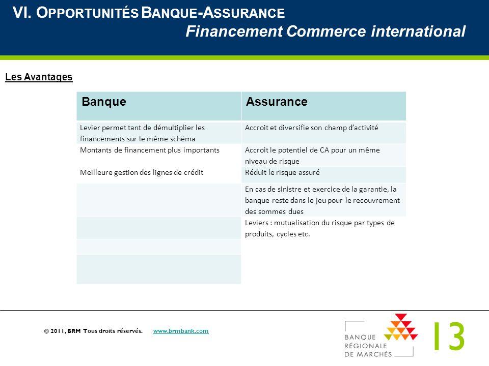 13 © 2011, BRM Tous droits réservés. www.brmbank.comwww.brmbank.com VI. O PPORTUNITÉS B ANQUE -A SSURANCE Financement Commerce international Les Avant