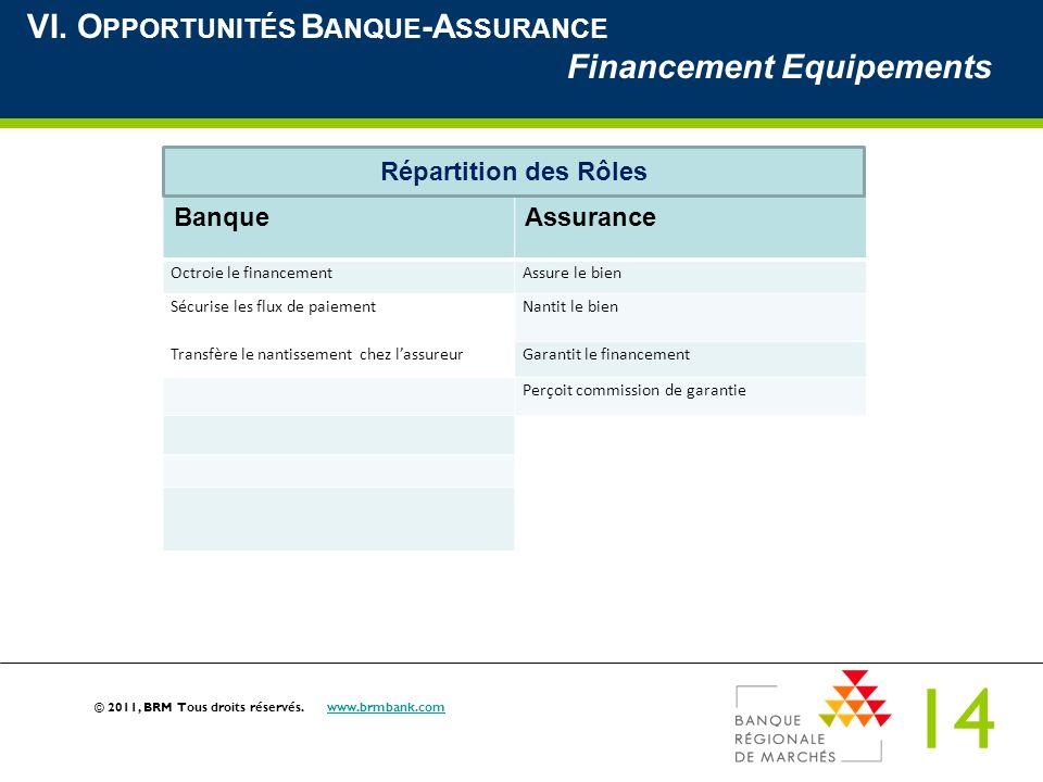 14 © 2011, BRM Tous droits réservés. www.brmbank.comwww.brmbank.com VI. O PPORTUNITÉS B ANQUE -A SSURANCE Financement Equipements BanqueAssurance Octr
