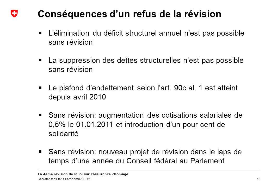 La 4ème révision de la loi sur lassurance-chômage Secrétariat d'Etat à l'économie SECO 10 Conséquences dun refus de la révision Lélimination du défici