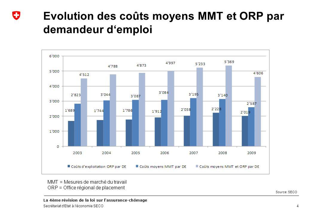 La 4ème révision de la loi sur lassurance-chômage Secrétariat d Etat à l économie SECO 4 Evolution des coûts moyens MMT et ORP par demandeur demploi Source: SECO MMT = Mesures de marché du travail ORP = Office régional de placement