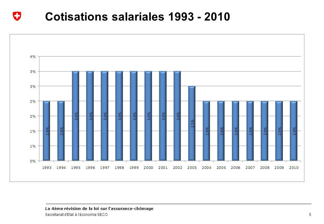 La 4ème révision de la loi sur lassurance-chômage Secrétariat d Etat à l économie SECO 5 Cotisations salariales 1993 - 2010
