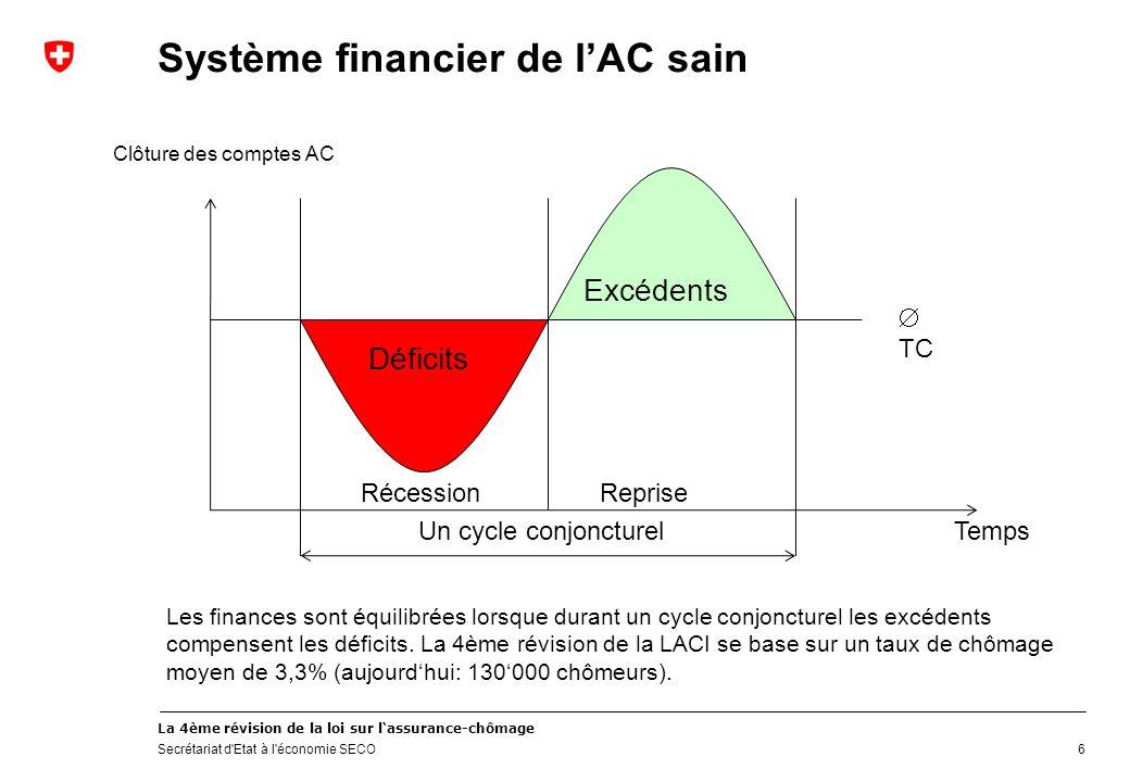 La 4ème révision de la loi sur lassurance-chômage Secrétariat d Etat à l économie SECO Système financier de lAC sain 6 Les finances sont équilibrées lorsque durant un cycle conjoncturel les excédents compensent les déficits.