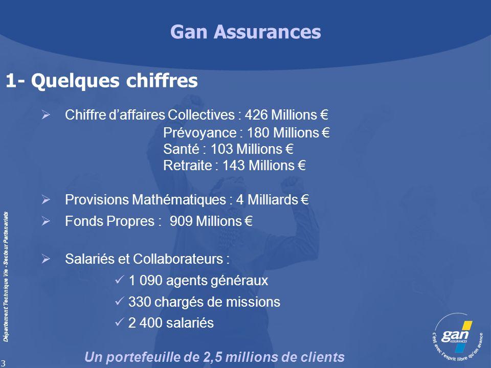 Gan Assurances Département Technique Vie - Secteur Partenariats 3 Chiffre daffaires Collectives : 426 Millions Prévoyance : 180 Millions Santé : 103 M
