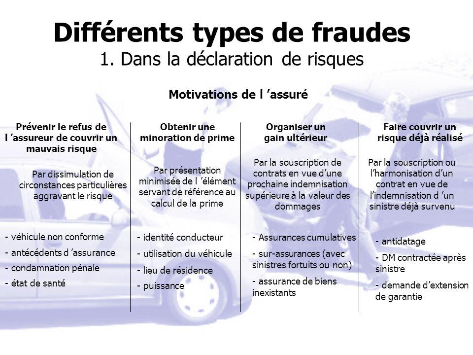 Différents types de fraudes 1. Dans la déclaration de risques Motivations de l assuré Prévenir le refus de l assureur de couvrir un mauvais risque Obt