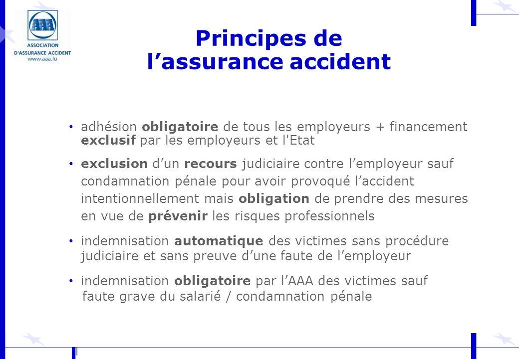 Evolution du nombre des accidents du travail reconnus (Régime général)